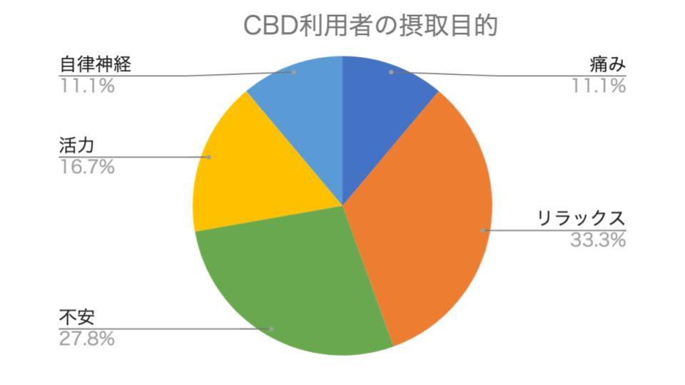 CBD利用者の目的