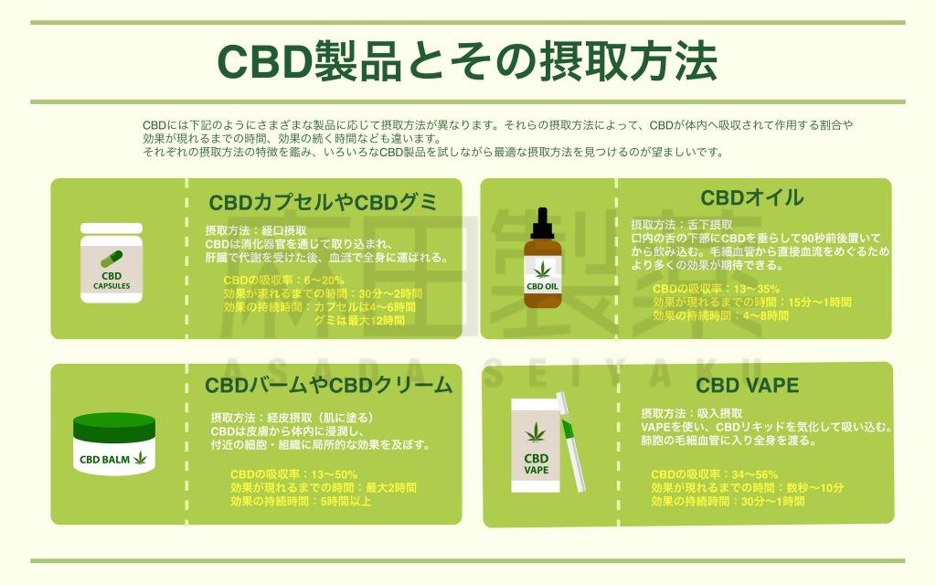 CBD製品とその摂取方法