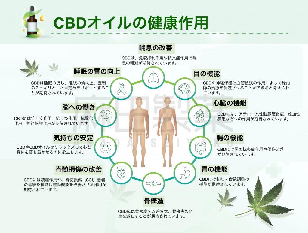 CBDの効果・効能