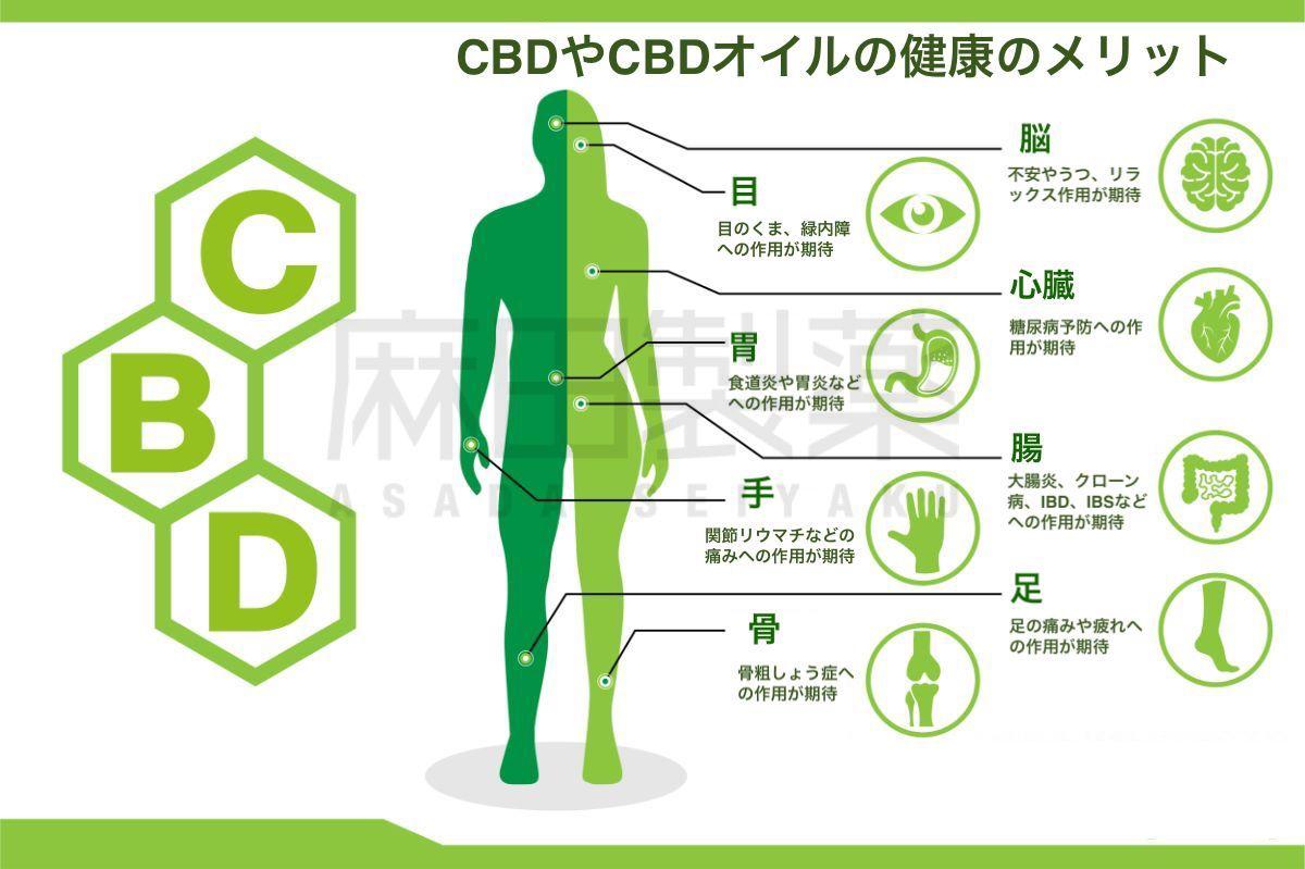 CBDの健康上のメリット