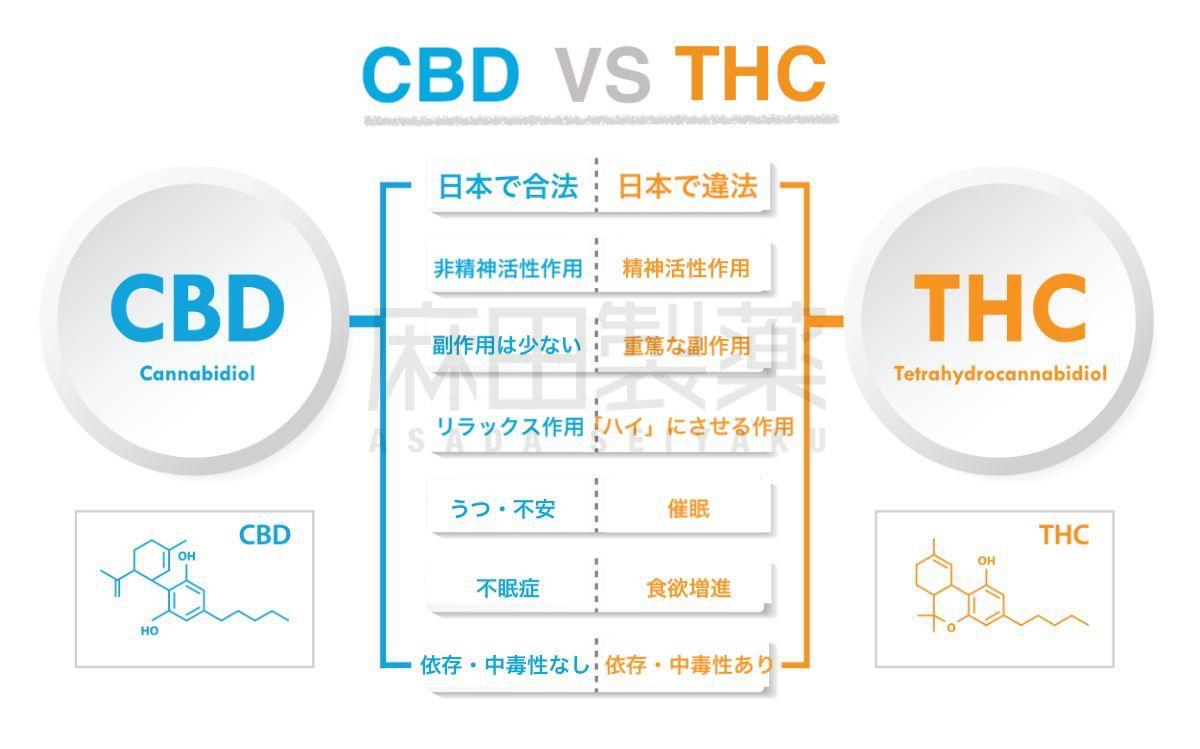 CBDとTHCの違い